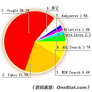 谷歌排名规则_外贸SEO,谷歌优化排名,Google排名推广-外贸壹号